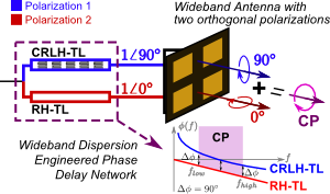 Conference Paper on CP Antennas using CRLH
